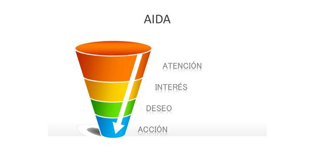 Embudo de compra AIDA