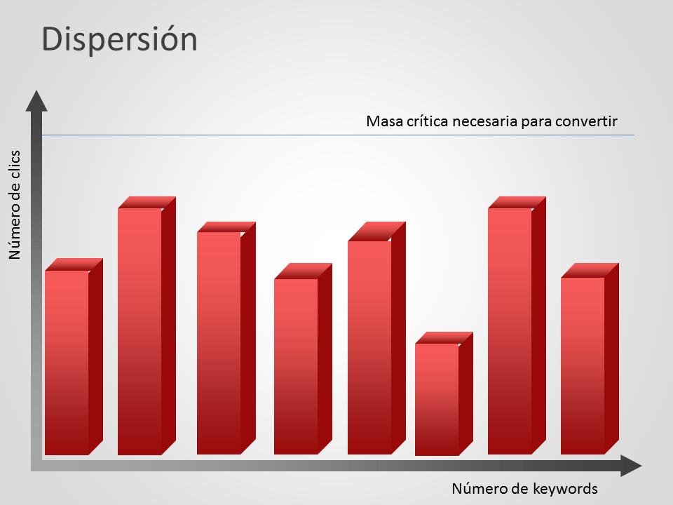 Dispersión en Adwords
