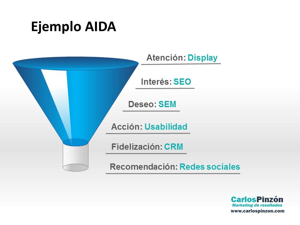 Ejemplo ciclo AIDA