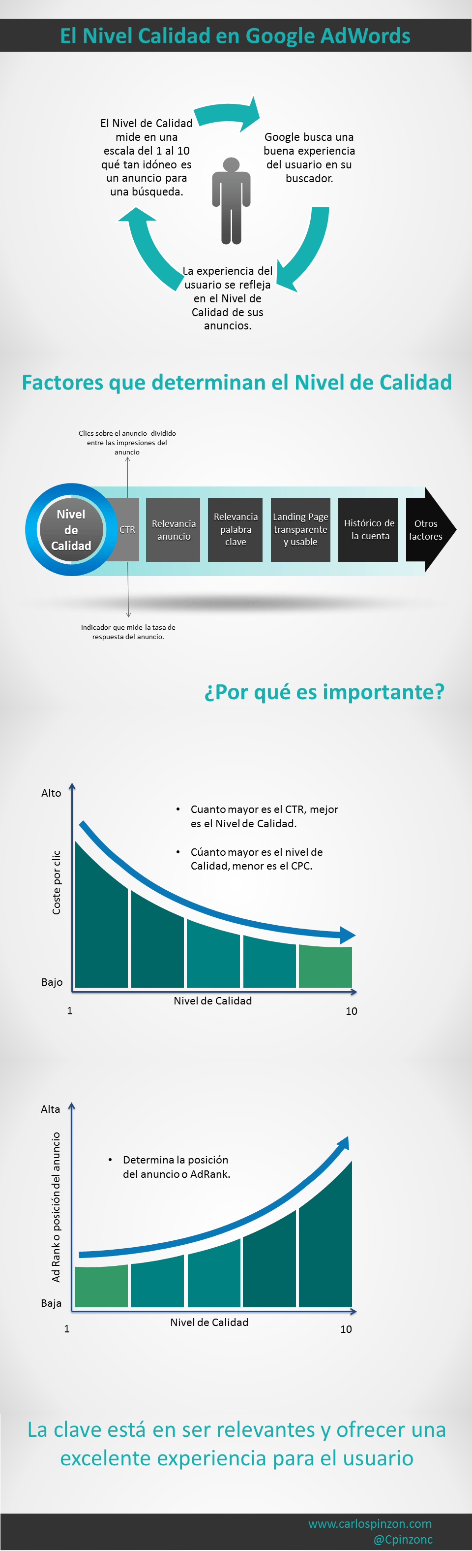 Infografía del Quality Score