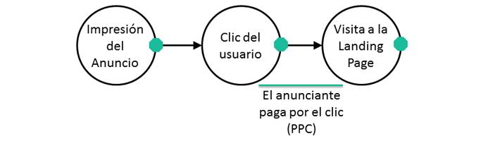 Proceso Pago Por Clic