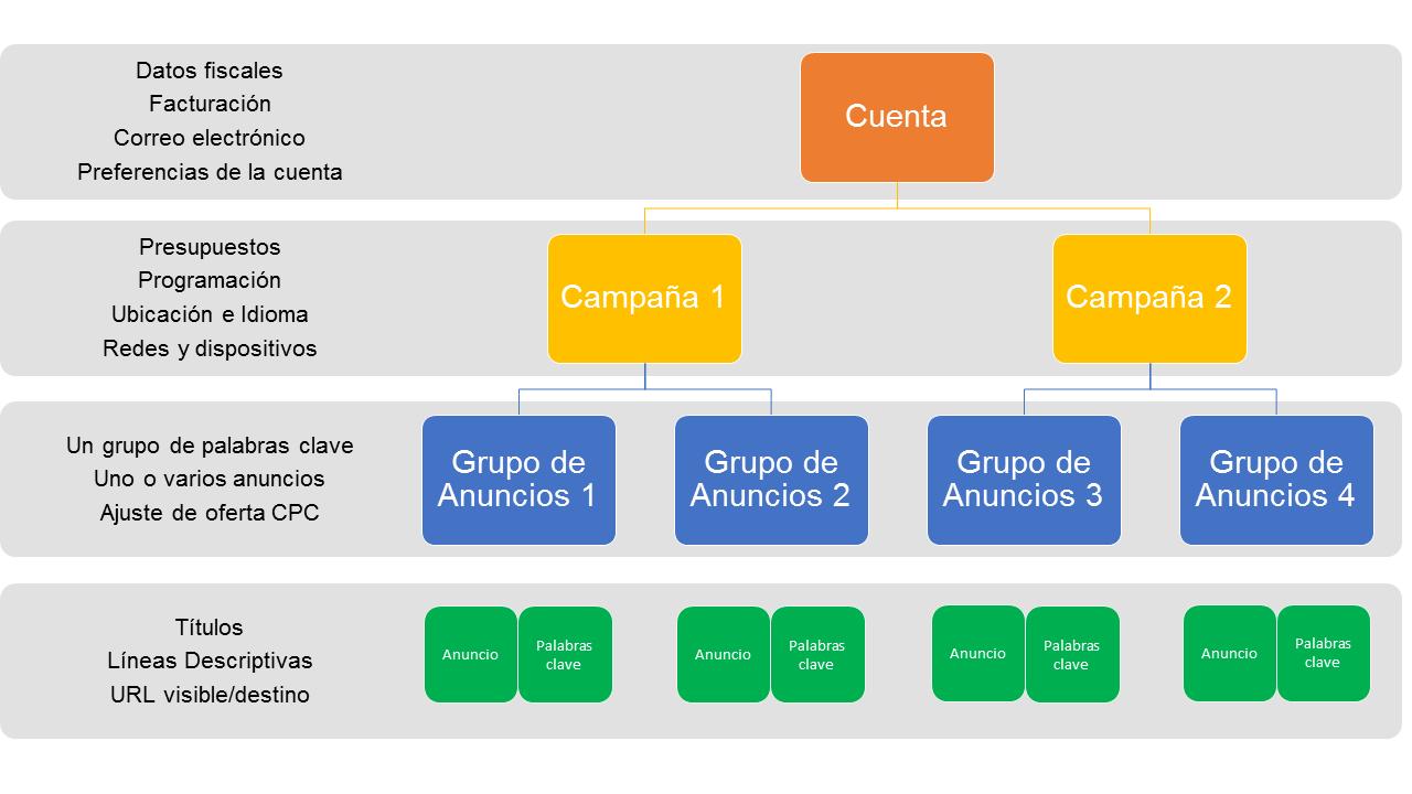 Estructura Cuenta AdWords