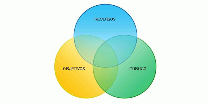 Redes sociales negocio